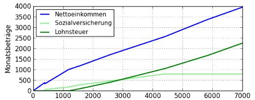 lohnsteuer rechner österreich